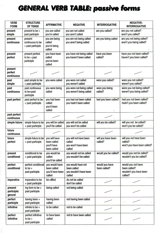 english modal verbs table pdf
